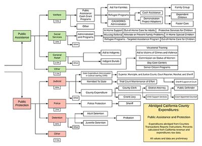 Protection assistance Diagram